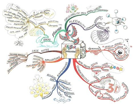 mapa_mental_diagrama_criatividade